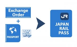Swapping Your Exchange Order